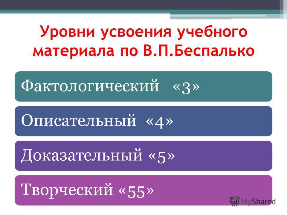 Уровни усвоения учебного материала по В.П.Беспалько Фактологический «3»Описательный «4»Доказательный «5»Творческий «55»