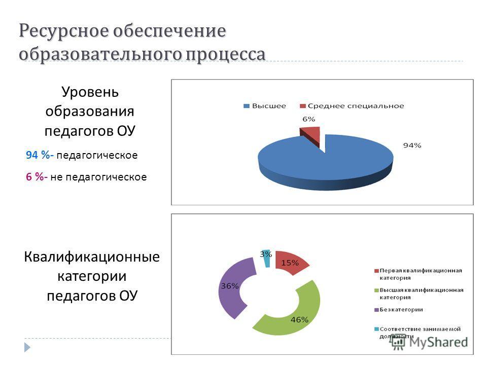 Ресурсное обеспечение образовательного процесса Уровень образования педагогов ОУ 94 %- педагогическое 6 %- не педагогическое Квалификационные категории педагогов ОУ