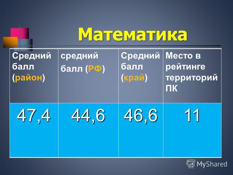 Математика Средний балл (район) средний балл (РФ) Средний балл (край) Место в рейтинге территорий ПК 47,444,646,611