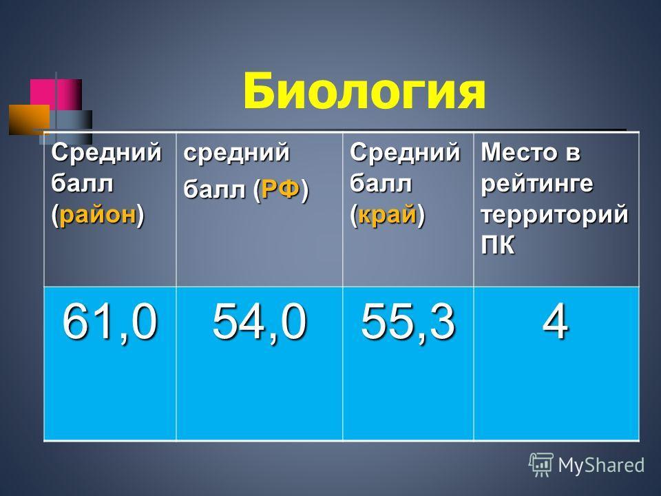 Биология Средний балл (район) средний балл (РФ) Средний балл (край) Место в рейтинге территорий ПК 61,054,055,34
