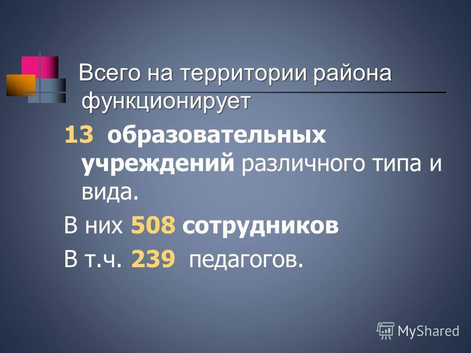 Всего на территории района функционирует 13 образовательных учреждений различного типа и вида. В них 508 сотрудников В т.ч. 239 педагогов.