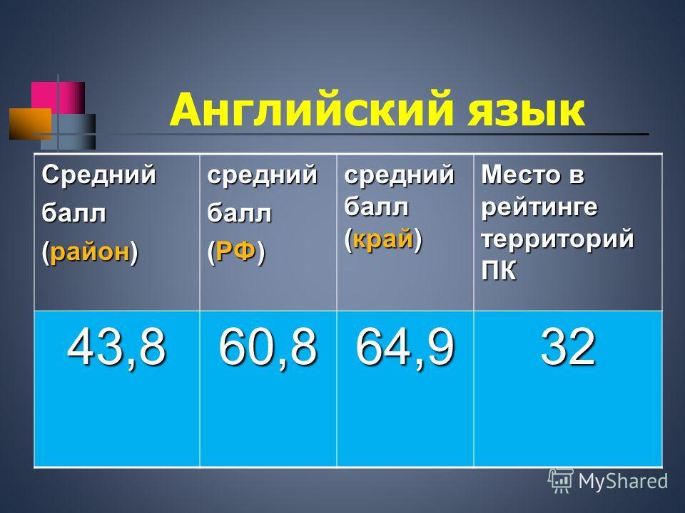 Английский язык Среднийбалл (район) средний балл (РФ) средний балл (край) Место в рейтинге территорий ПК 43,860,864,932