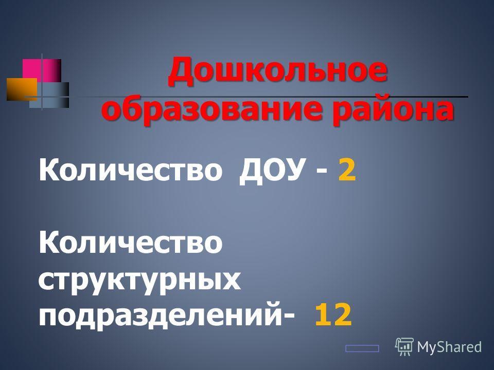Дошкольное образование района Количество ДОУ - 2 Количество структурных подразделений- 12