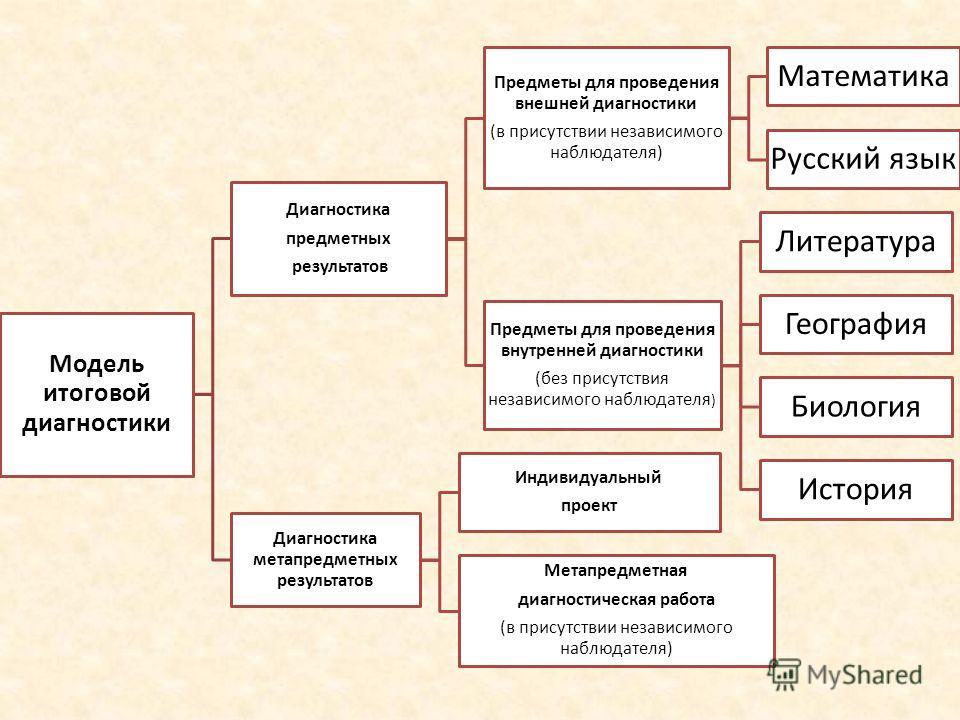 Модель итоговой диагностики Диагностика предметных результатов Предметы для проведения внешней диагностики (в присутствии независимого наблюдателя) Математика Русский язык Предметы для проведения внутренней диагностики (без присутствия независимого н