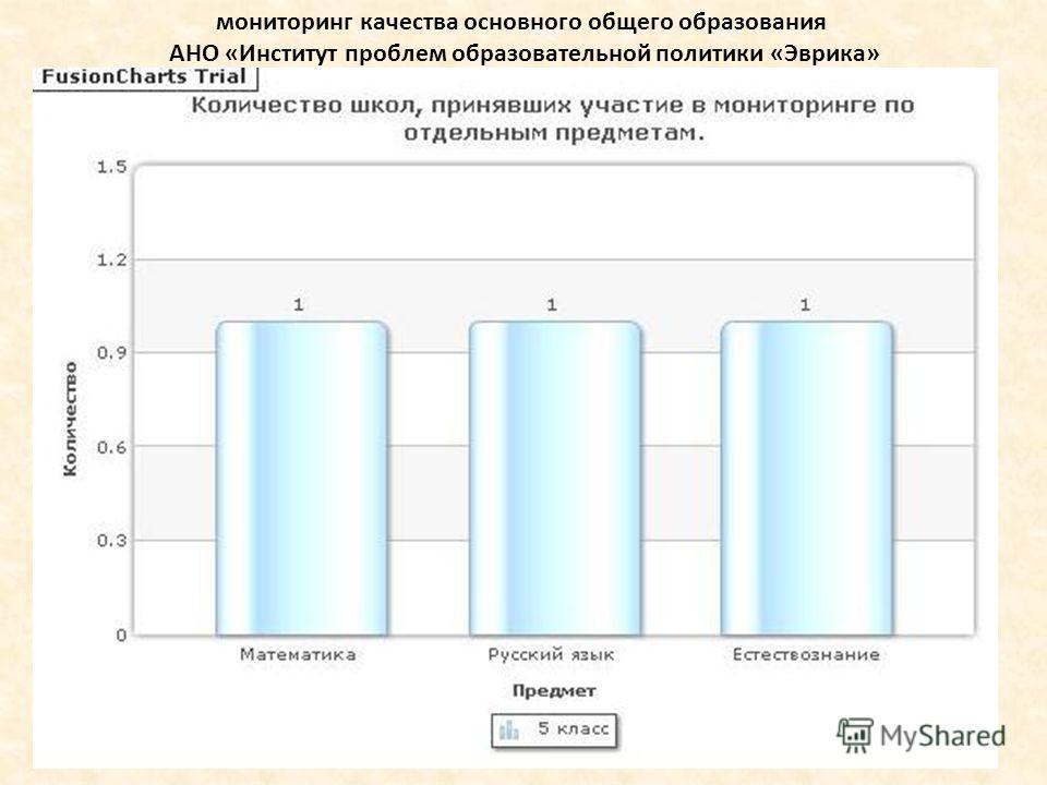 мониторинг качества основного общего образования АНО «Институт проблем образовательной политики «Эврика»