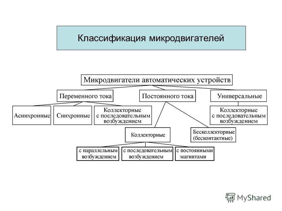 Классификация микродвигателей