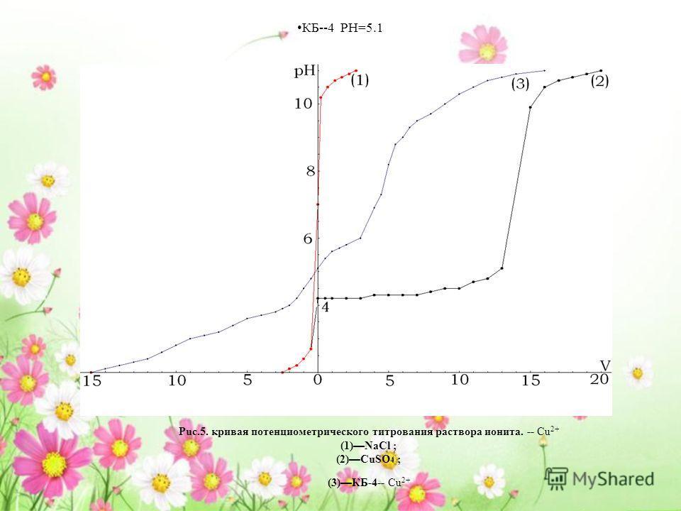 КБ--4 PH=5.1 Puc.5. кривая потенциометрического титрования раствора ионита. -- Cu 2+ (1) NaCl ; (2) CuSO 4 ; (3) КБ-4-- Cu 2+
