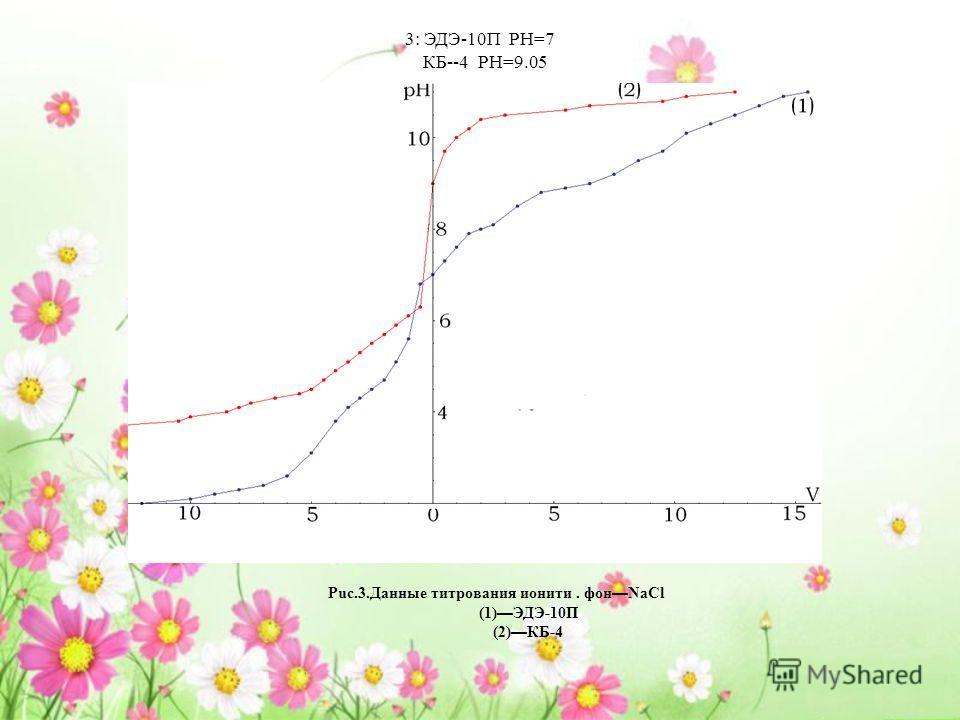 3: ЭДЭ-10П PH=7 КБ--4 PH=9.05 Puc.3. Данные титрования иониты. фон NaCl (1) ЭДЭ-10П (2) КБ-4
