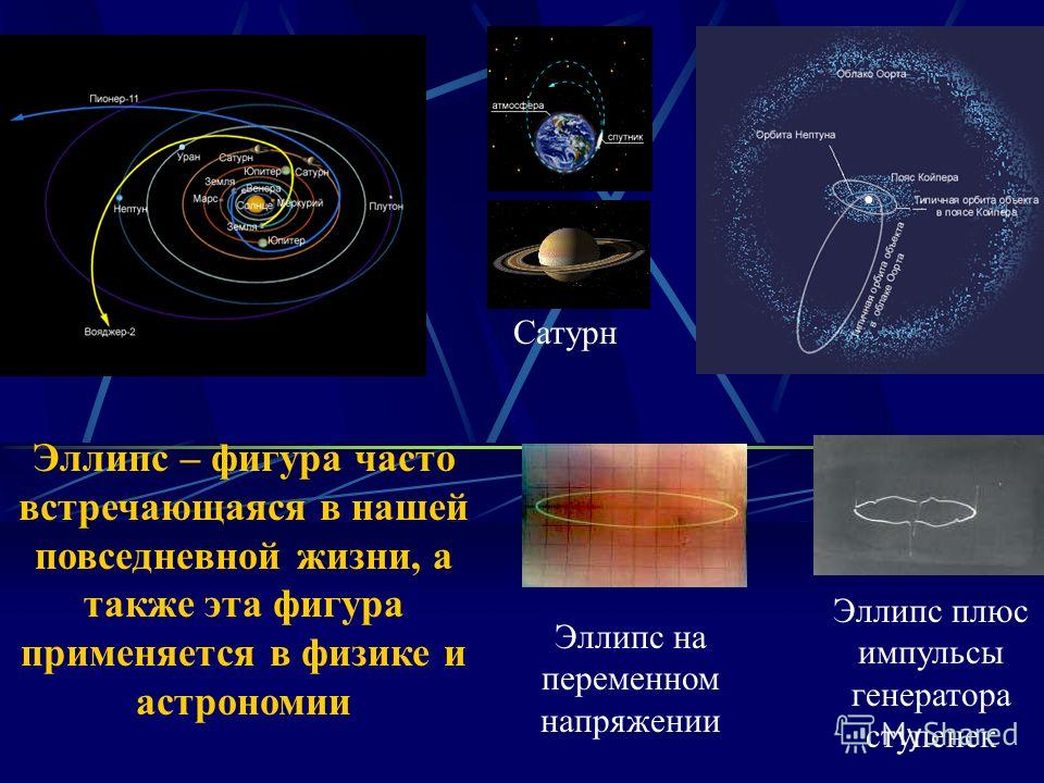Эллипс на переменном напряжении Эллипс плюс импульсы генератора ступенек Сатурн Эллипс – фигура часто встречающаяся в нашей повседневной жизни, а также эта фигура применяется в физике и астрономии