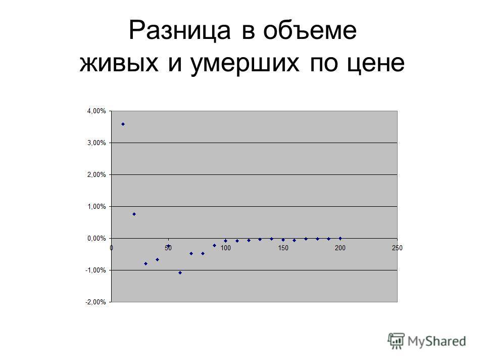 Разница в объеме живых и умерших по цене