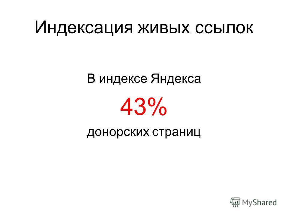 Индексация живых ссылок В индексе Яндекса 43% донорских страниц