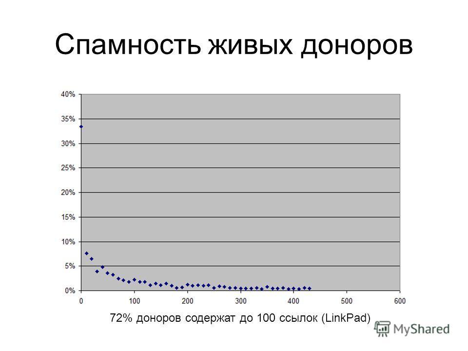 Спамность живых доноров 72% доноров содержат до 100 ссылок (LinkPad)