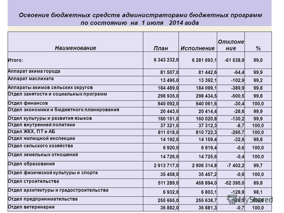 Освоение бюджетных средств администраторами бюджетных программ по состоянию на 1 июля 2014 года Наименование План Исполнение Отклонение% Итого:6 343 232,06 281 693,1-61 538,999,0 Аппарат акима города 81 507,081 442,6-64,499,9 Аппарат маслихата 13 495