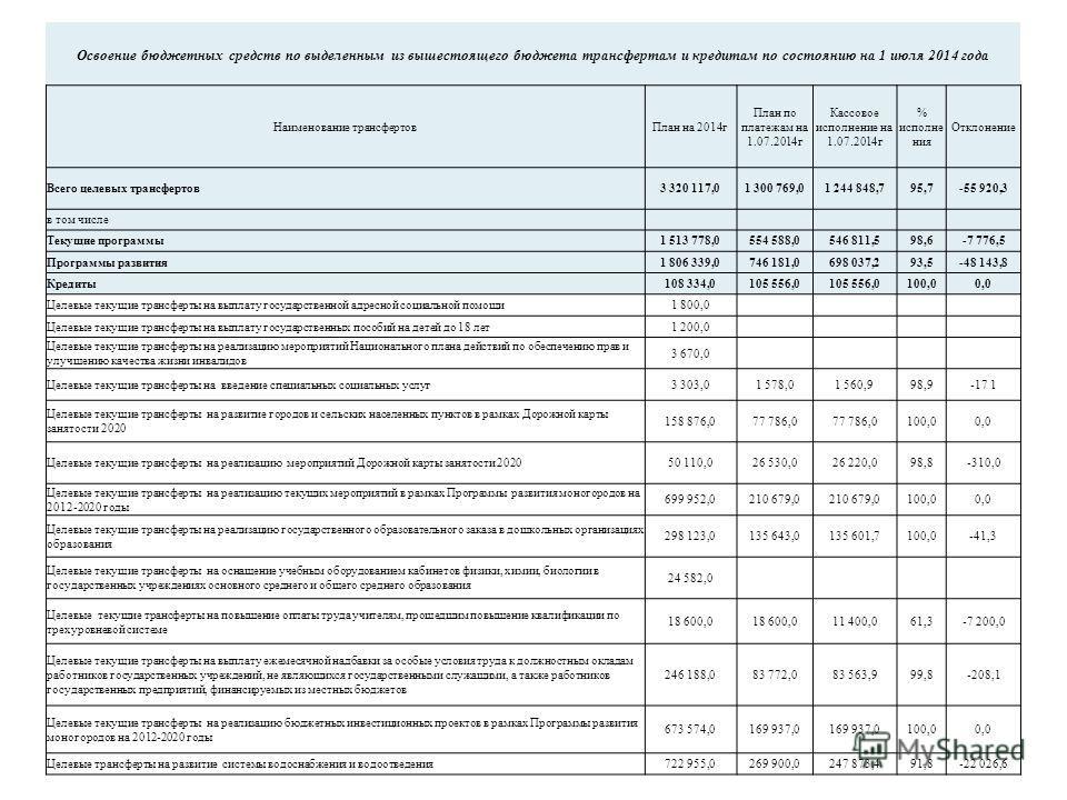 Освоение бюджетных средств по выделенным из вышестоящего бюджета трансфертам и кредитам по состоянию на 1 июля 2014 года Наименование трансфертов План на 2014 г План по платежам на 1.07.2014 г Кассовое исполнение на 1.07.2014 г % исполнения Отклонени