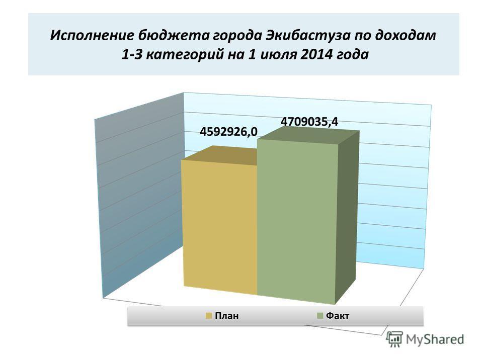 Исполнение бюджета города Экибастуза по доходам 1-3 категорий на 1 июля 2014 года