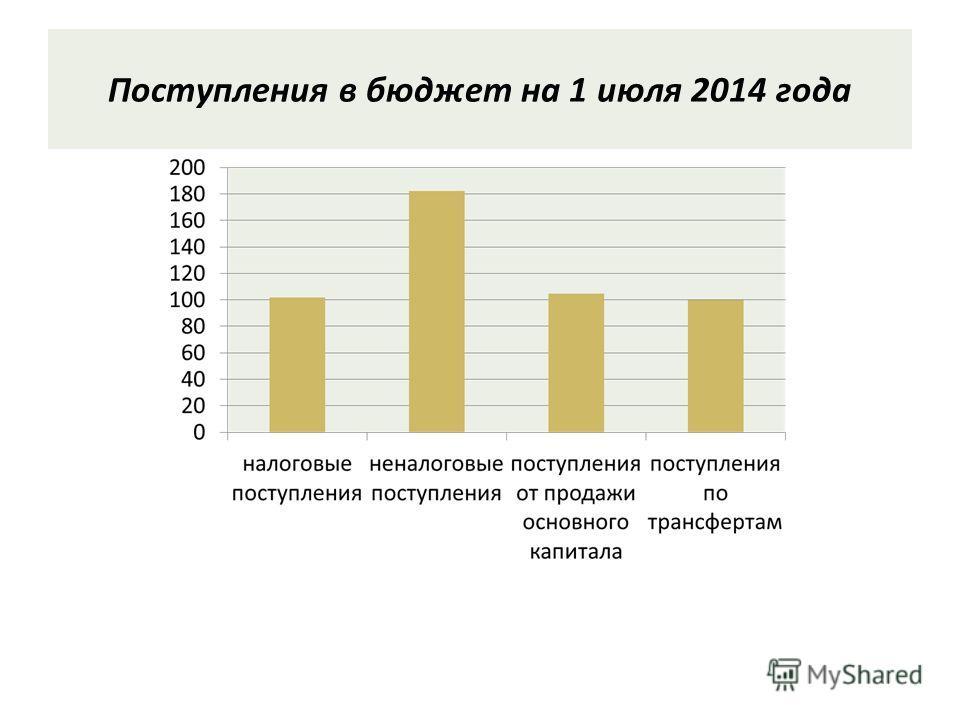 Поступления в бюджет на 1 июля 2014 года