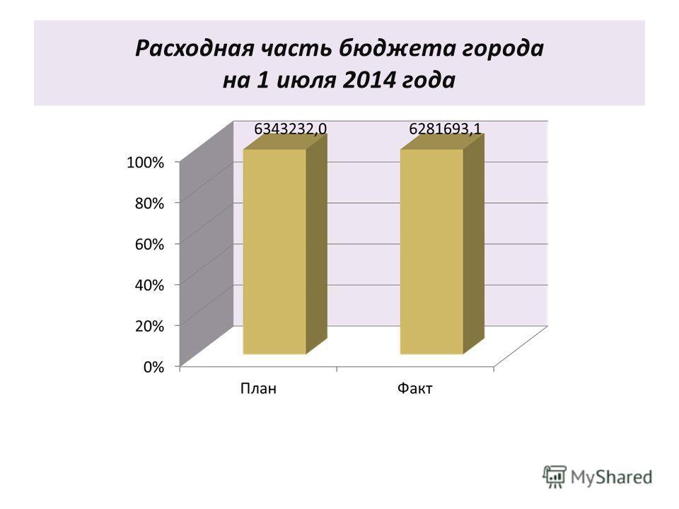 Расходная часть бюджета города на 1 июля 2014 года