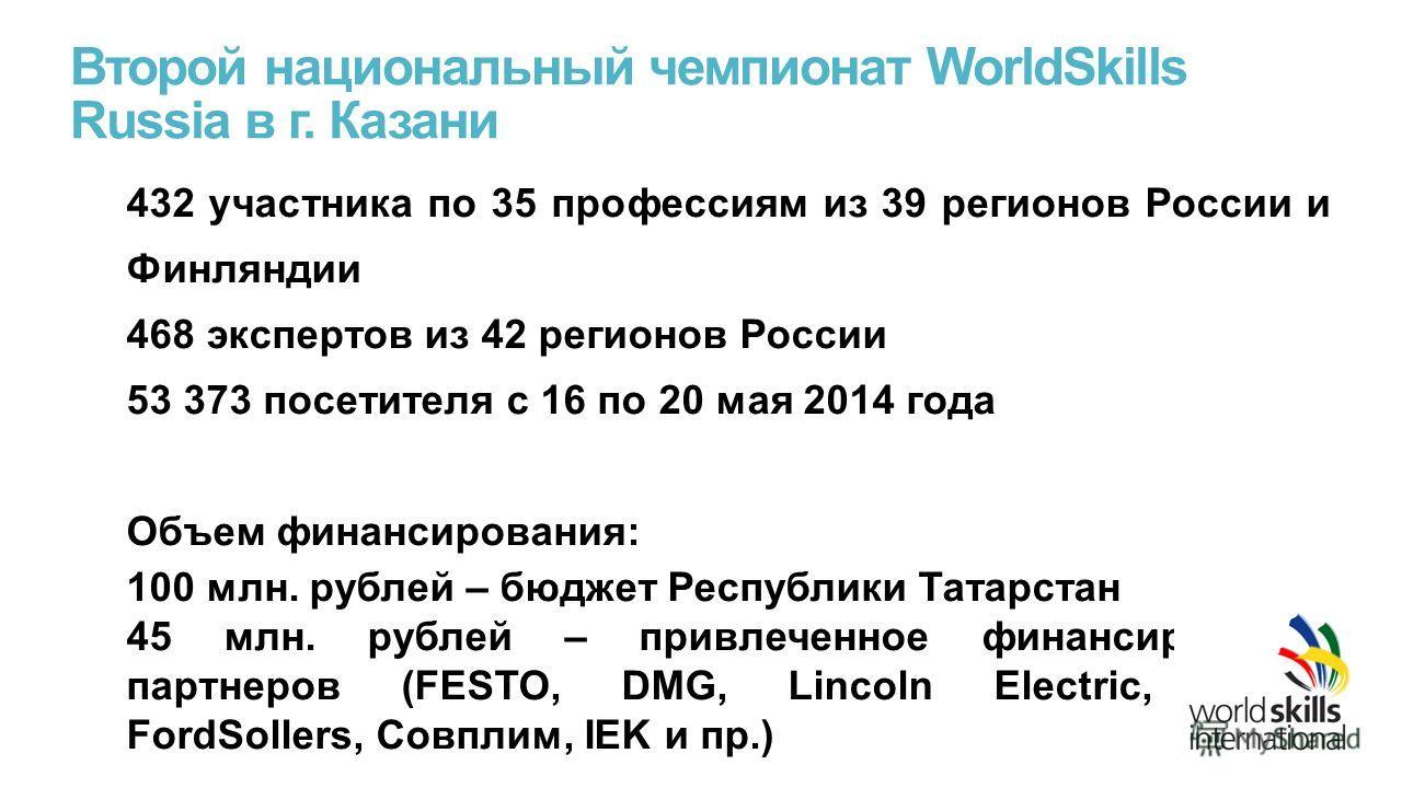 Второй национальный чемпионат WorldSkills Russia в г. Казани 432 участника по 35 профессиям из 39 регионов России и Финляндии 468 экспертов из 42 регионов России 53 373 посетителя с 16 по 20 мая 2014 года Объем финансирования: 100 млн. рублей – бюдже