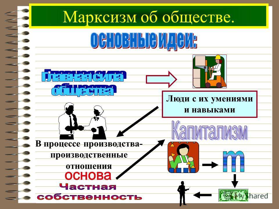 Марксизм об обществе. Люди с их умениями и навыками В процессе производства- производственные отношения