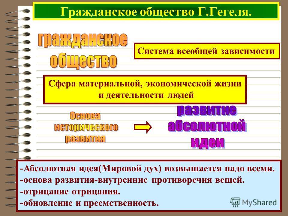Гражданское общество Г.Гегеля. Система всеобщей зависимости Сфера материальной, экономической жизни и деятельности людей -Абсолютная идея(Мировой дух) возвышается надо всеми. -основа развития-внутренние противоречия вещей. -отрицание отрицания. -обно
