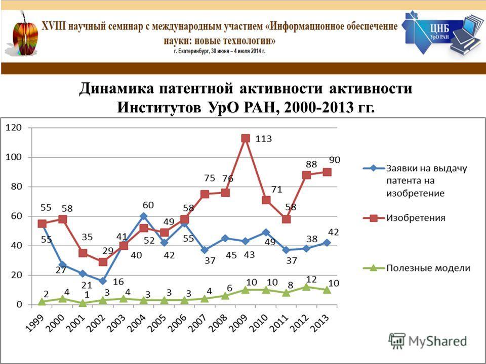 Динамика патентной активности активности Институтов УрО РАН, 2000-2013 гг.