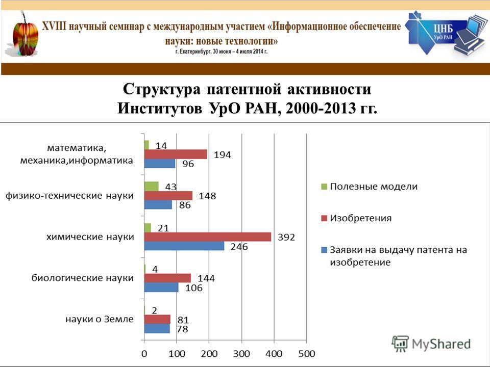 Структура патентной активности Институтов УрО РАН, 2000-2013 гг.