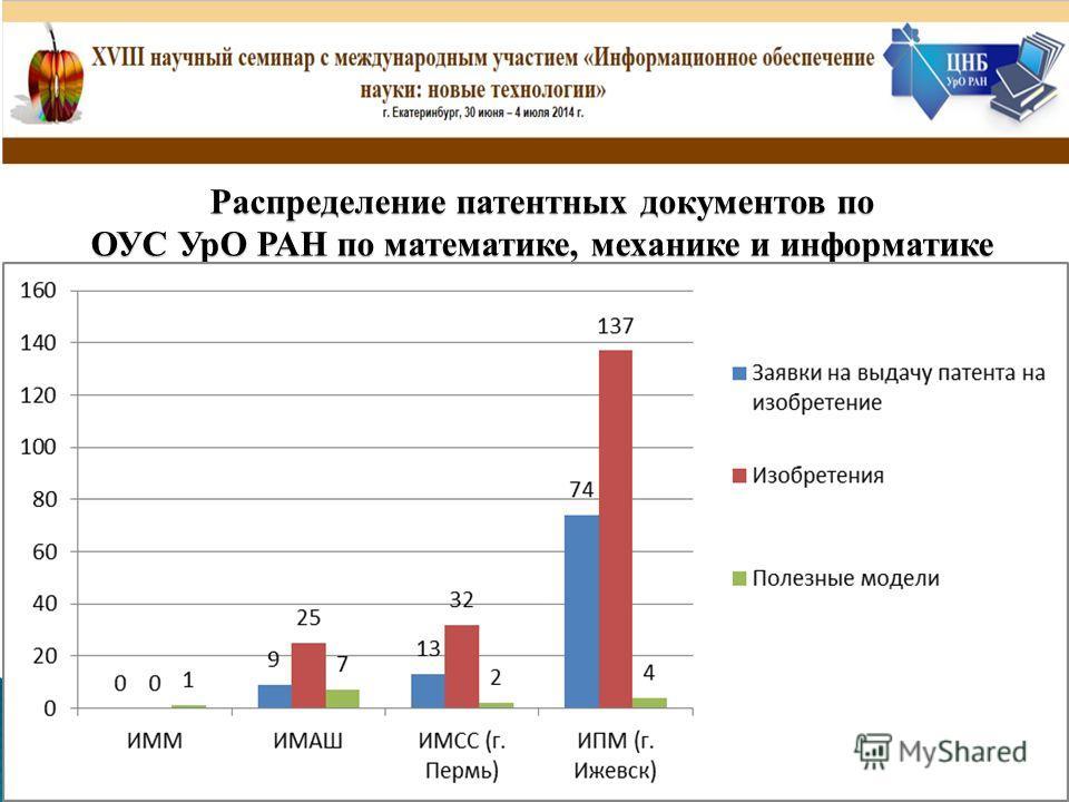 Распределение патентных документов по ОУС УрО РАН по математике, механике и информатике