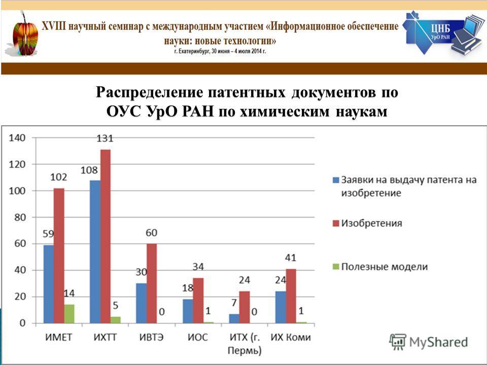 Распределение патентных документов по ОУС УрО РАН по химическим наукам