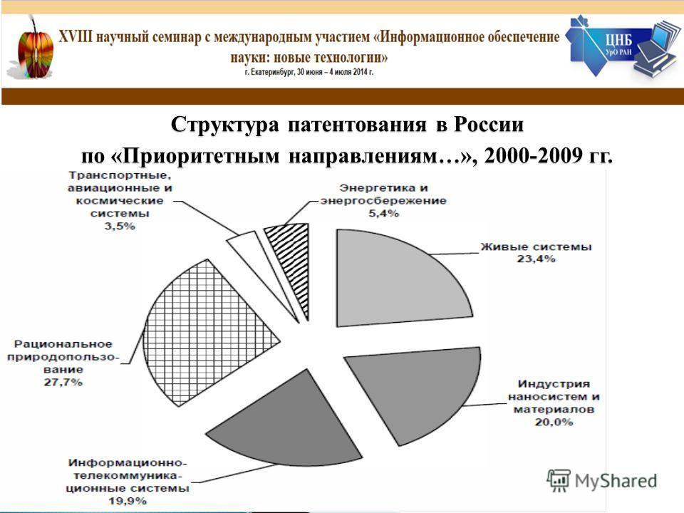 Структура патентования в России по «Приоритетным направлениям…», 2000-2009 гг.