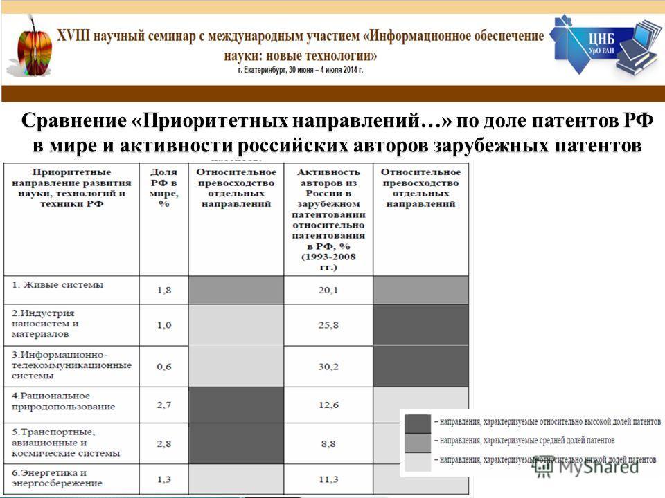 Сравнение «Приоритетных направлений…» по доле патентов РФ в мире и активности российских авторов зарубежных патентов