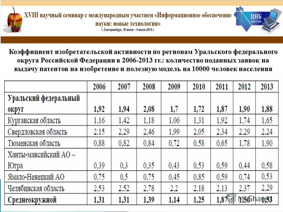 Коэффициент изобретательской активности по регионам Уральского федерального округа Российской Федерации в 2006-2013 гг.: количество поданных заявок на выдачу патентов на изобретение и полезную модель на 10000 человек населения
