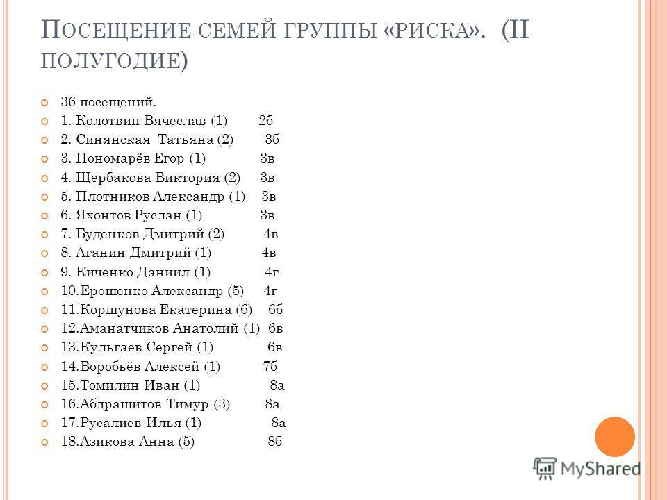 П ОСЕЩЕНИЕ СЕМЕЙ ГРУППЫ « РИСКА ». (II ПОЛУГОДИЕ ) 36 посещений. 1. Колотвин Вячеслав (1) 2 б 2. Синянская Татьяна (2) 3 б 3. Пономарёв Егор (1) 3 в 4. Щербакова Виктория (2) 3 в 5. Плотников Александр (1) 3 в 6. Яхонтов Руслан (1) 3 в 7. Буденков Дм
