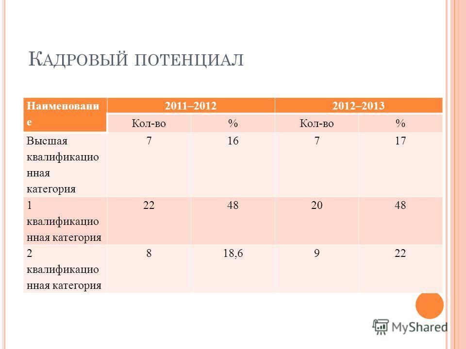 К АДРОВЫЙ ПОТЕНЦИАЛ Наименовани е 2011–20122012–2013 Кол-во% % Высшая квалификацияная категория 716717 1 квалификацияная категория 22482048 2 квалификацияная категория 818,6922