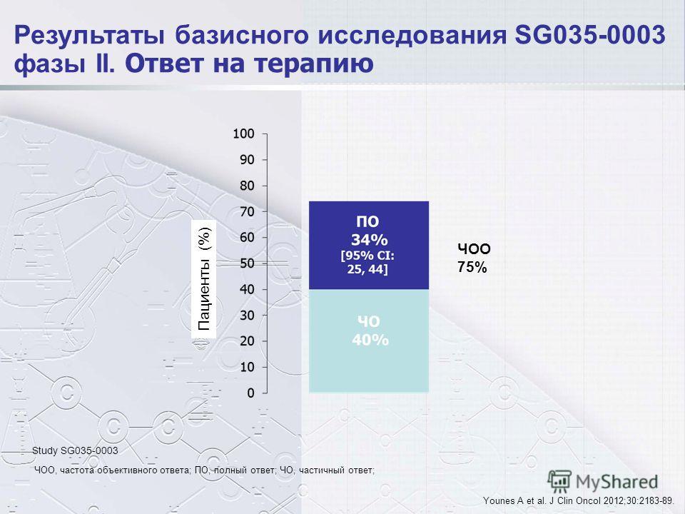 Younes A et al. J Clin Oncol 2012;30:2183-89. Результаты базисного исследования SG035-0003 фазы II. Ответ на терапию ЧОО, частота объективного ответа; ПО, полный ответ; ЧО, частичный ответ; ЧОО 75% Пациенты (%) Study SG035-0003