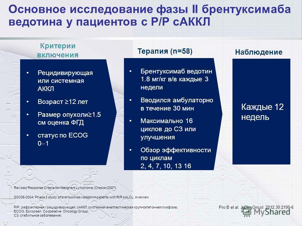 Критерии включения Терапия (n=58) Наблюдение Revised Response Criteria for Malignant Lymphoma (Cheson 2007) Каждые 12 недель Рецидивирующая или системная АККЛ Возраст 12 лет Размер опухоли 1.5 см оценка ФГД статус по ECOG 0 1 Брентуксимаб ведотин 1.8