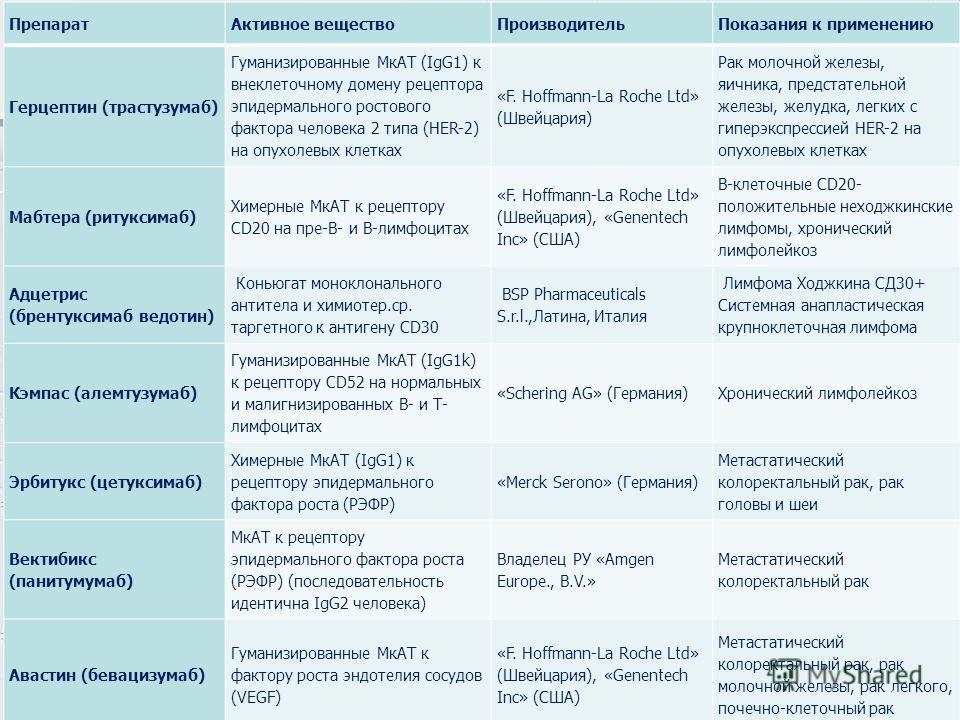 Препарат Активное вещество ПроизводительПоказания к применению Герцептин (трастузумаб) Гуманизированные МкАТ (IgG1) к внеклеточному домену рецептора эпидермального ростового фактора человека 2 типа (HER-2) на опухолевых клетках «F. Hoffmann-La Roche