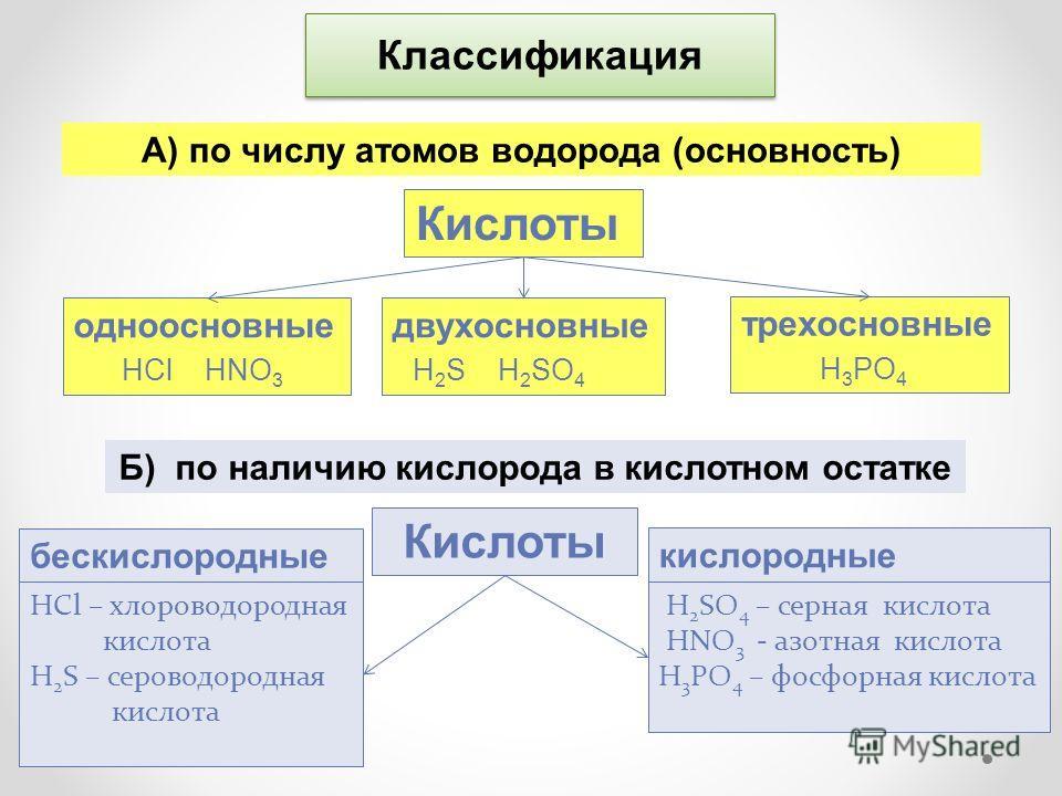 Классификация А) по числу атомов водорода (основность) Кислоты одноосновные НCl HNO 3 двухосновные H 2 S H 2 SO 4 трехосновные H 3 PO 4 Кислоты бескислородные H 2 SO 4 – серная кислота HNO 3 - азотная кислота H 3 PO 4 – фосфорная кислота HCl – хлоров