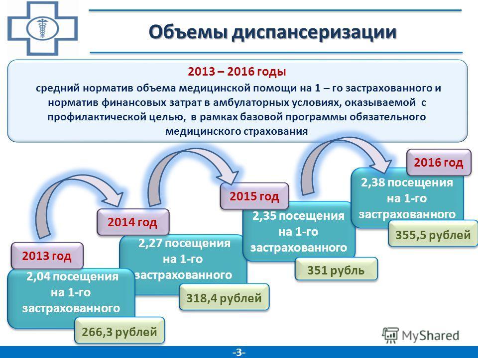 Объемы диспансеризации 4 -3--3- 2013 – 2016 годы средний норматив объема медицинской помощи на 1 – го застрахованного и норматив финансовых затрат в амбулаторных условиях, оказываемой с профилактической целью, в рамках базовой программы обязательного