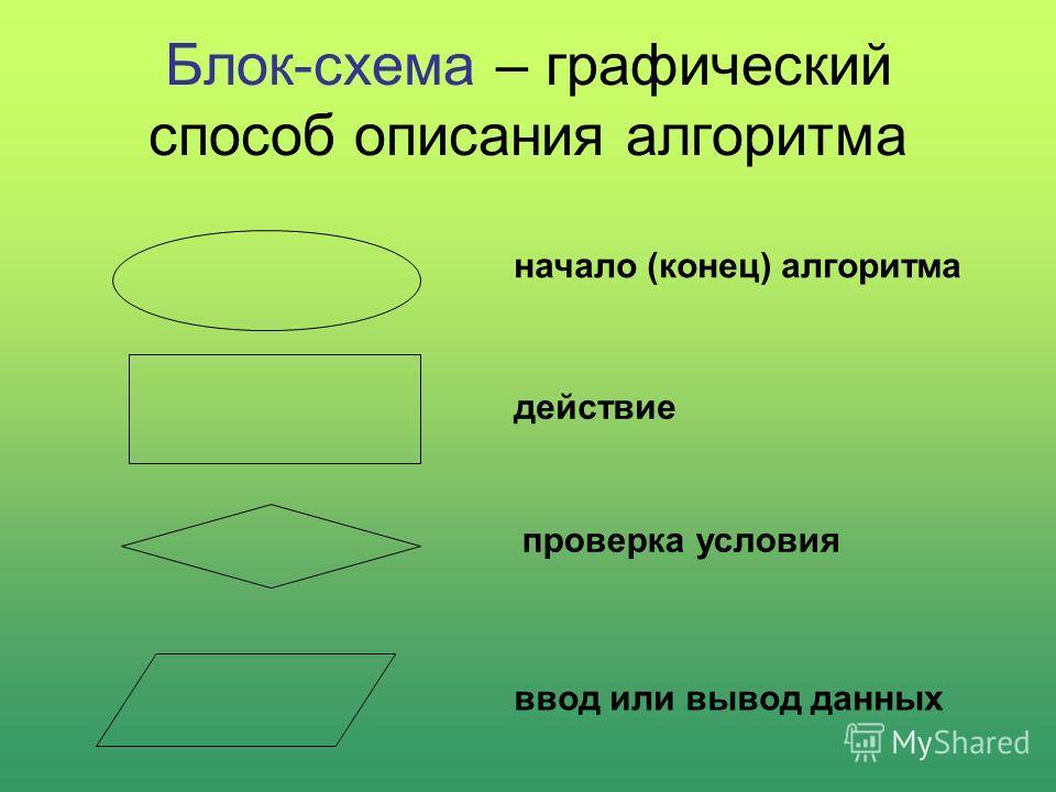 Блок-схема – графический способ описания алгоритма начало (конец) алгоритма действие проверка условия ввод или вывод данных