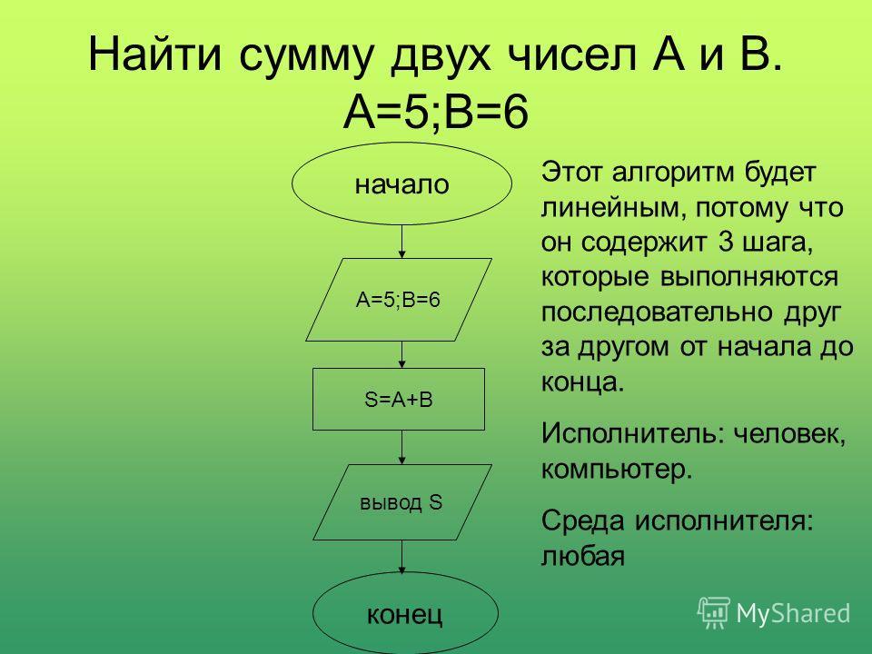 Найти сумму двух чисел А и В. А=5;В=6 начало А=5;В=6 S=A+B вывод S конец Этот алгоритм будет линейным, потому что он содержит 3 шага, которые выполняются последовательно друг за другом от начала до конца. Исполнитель: человек, компьютер. Среда исполн