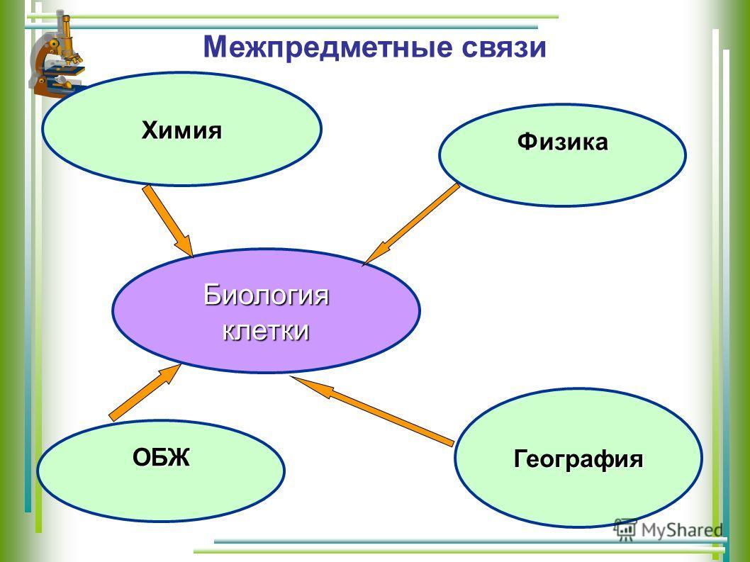 Межпредметные связи Биологияклетки Физика География Химия ОБЖ