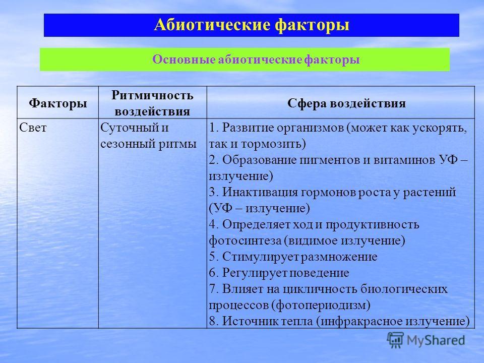 Абиотические факторы Основные абиотические факторы Факторы Ритмичность воздействия Сфера воздействия Свет Суточный и сезонный ритмы 1. Развитие организмов (может как ускорять, так и тормозить) 2. Образование пигментов и витаминов УФ – излучение) 3. И