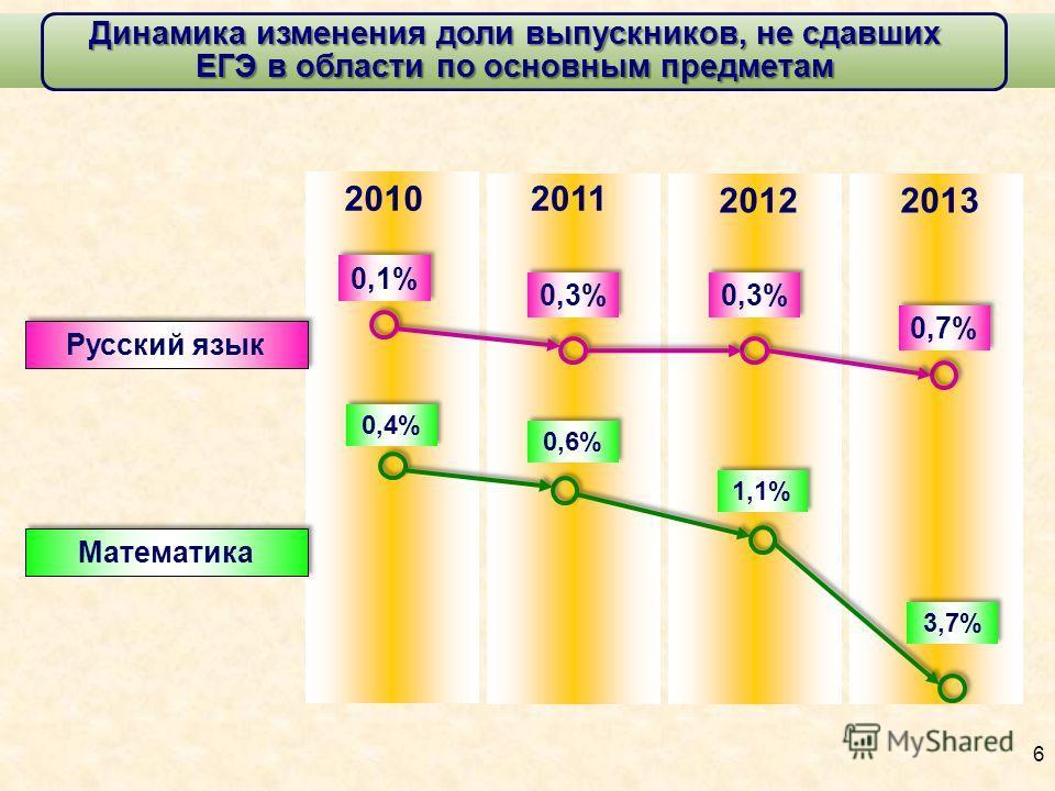 Динамика изменения доли выпускников, не сдавших ЕГЭ в области по основным предметам 0,1% Русский язык 20102011 0,4% Математика 0,3% 2012 0,6% 1,1% 0,7% 2013 3,7% 6