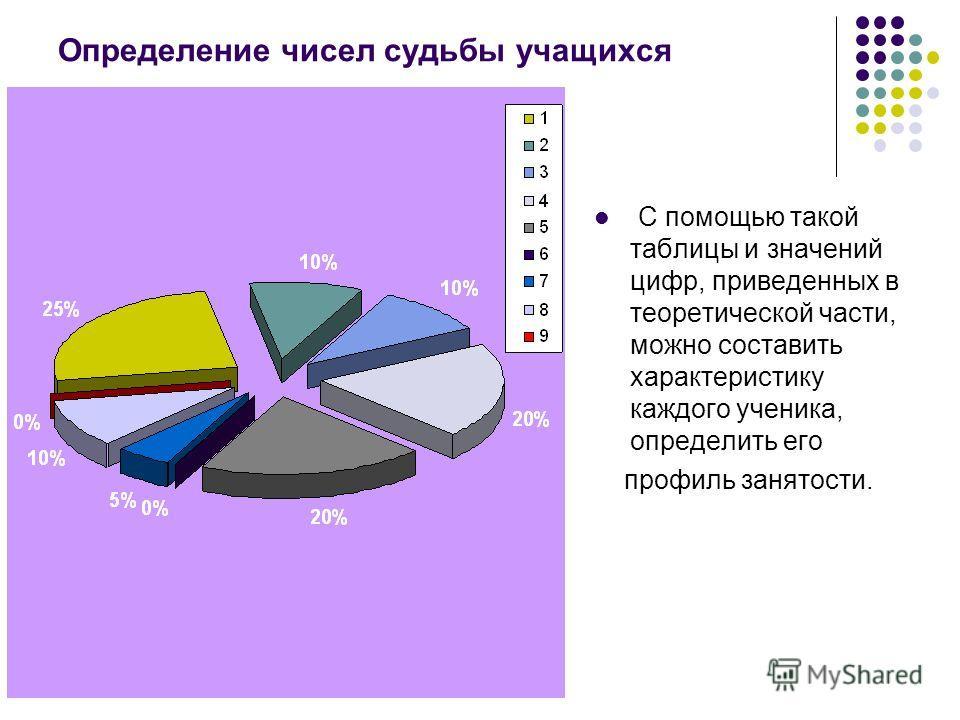 Определение чисел судьбы учащихся С помощью такой таблицы и значений цифр, приведенных в теоретической части, можно составить характеристику каждого ученика, определить его профиль занятости.