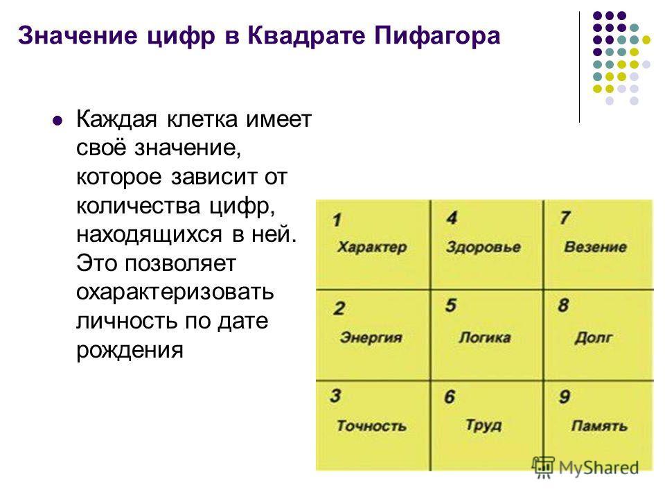 Значение цифр в Квадрате Пифагора Каждая клетка имеет своё значение, которое зависит от количества цифр, находящихся в ней. Это позволяет охарактеризовать личность по дате рождения
