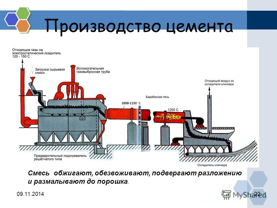 Производство цемента 09.11.201422 Смесь обжигают, обезвоживают, подвергают разложению и размалывают до порошка.