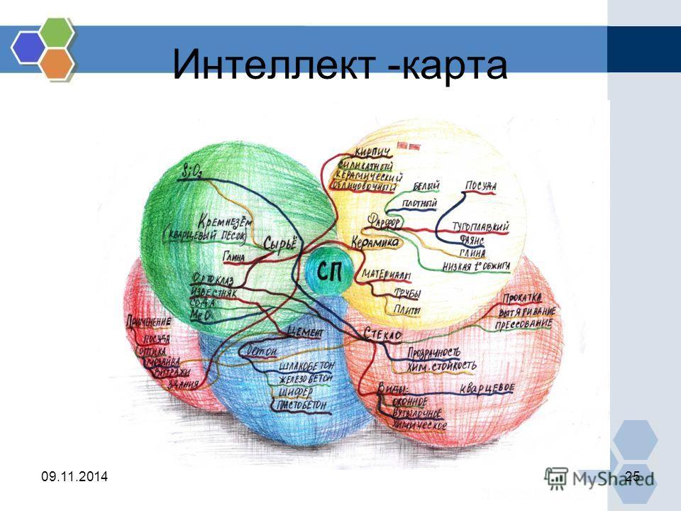 Интеллект -карта 09.11.201425