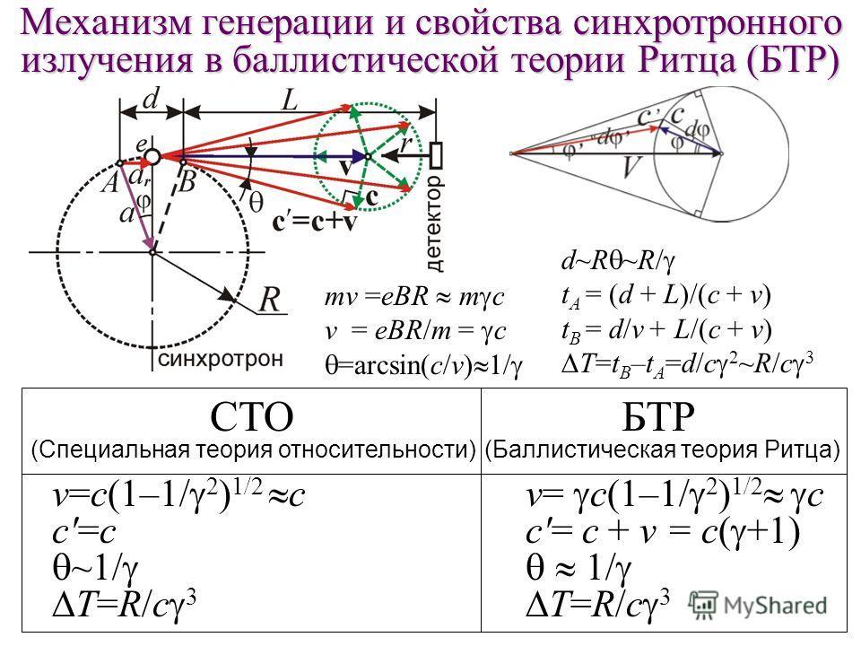 Механизм генерации и свойства синхротронного излучения в баллистической теории Ритца (БТР) СТО (Специальная теория относительности) v=с(1–1/ 2 ) 1/2 с c'=с ~1/ T=R/c 3 mv =eBR m c v = eBR/m = c =arcsin(c/v) 1/ d~R ~R/ t A = (d + L)/(c + v) t B = d/v