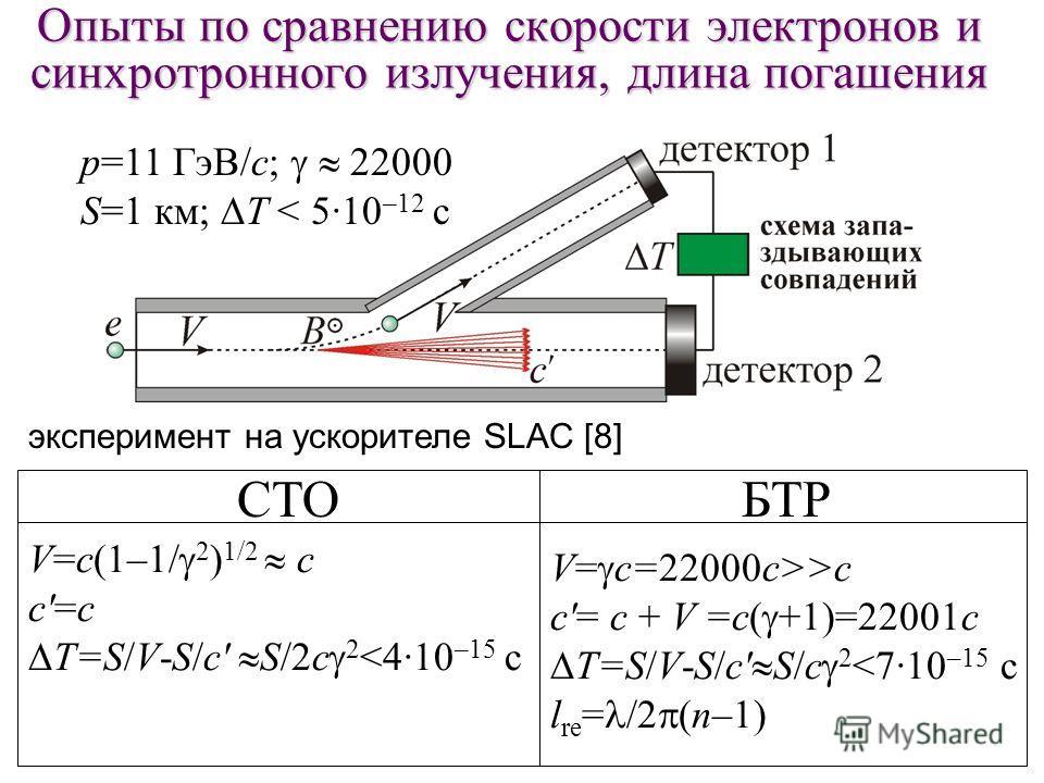 Опыты по сравнению скорости электронов и синхротронного излучения, длина погашения СТОБТР V=с(1–1/ 2 ) 1/2 с c'=с T=S/V-S/c' S/2c 2 >с c'= с + V =c( +1)=22001 с T=S/V-S/c' S/c 2