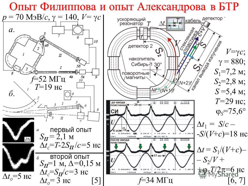 Опыт Филиппова и опыт Александрова в БТР V= c; = 880; S 1 =7,2 м; S 2 =2,8 м; S =5,4 м; T=29 нс; S =75,6° t 1 = S/с – -S/(V+с)=18 нс t = S 1 /(V+c)– – S 2 /V + + S T/2 =6 нс первый опыт второй опыт S II = 2,1 м t c =T-2S II /c=5 нс t o =5 нс f=52 МГц